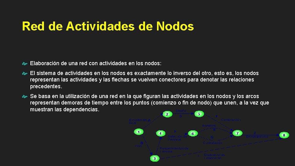 Red de Actividades de Nodos Elaboración de una red con actividades en los nodos: