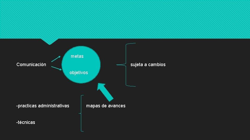 metas Comunicación sujeta a cambios objetivos -practicas administrativas mapas de avances -técnicas