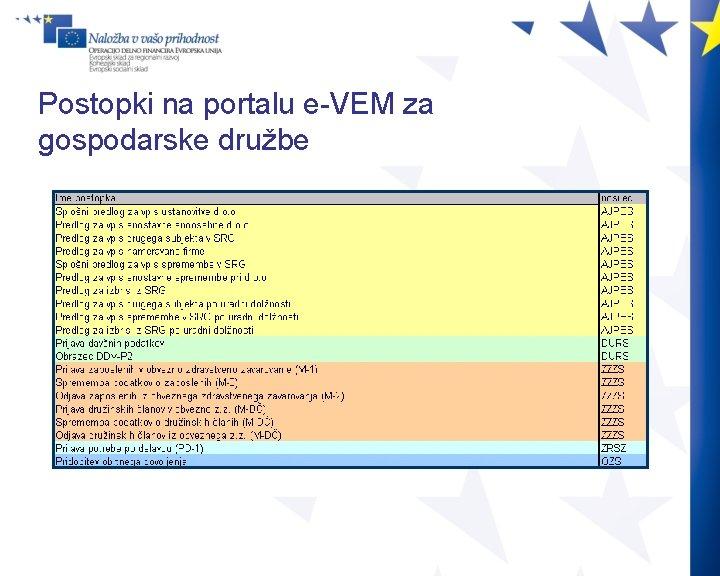 Postopki na portalu e-VEM za gospodarske družbe