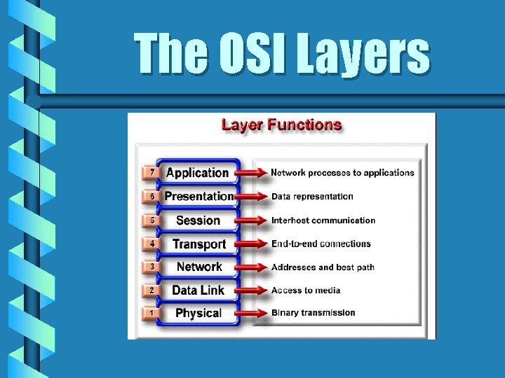 The OSI Layers