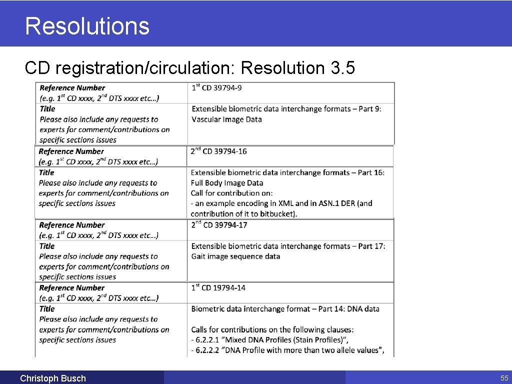 Resolutions CD registration/circulation: Resolution 3. 5 Christoph Busch 55