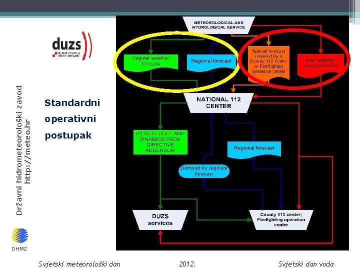 Državni hidrometeorološki zavod http: //meteo. hr Standardni operativni postupak DHMZ Svjetski meteorološki dan 2012.