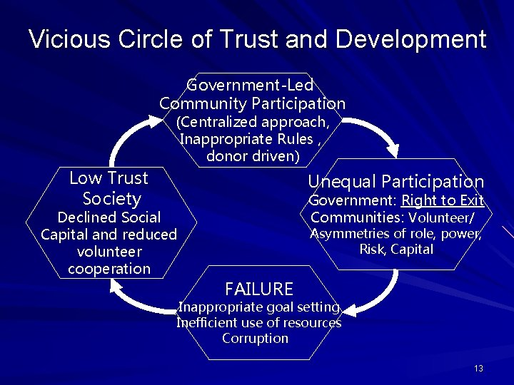 Vicious Circle of Trust and Development Government-Led Community Participation (Centralized approach, Inappropriate Rules ,