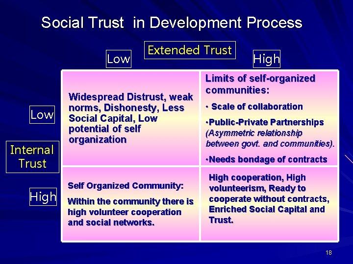 Social Trust in Development Process Low Internal Trust High Extended Trust Widespread Distrust, weak