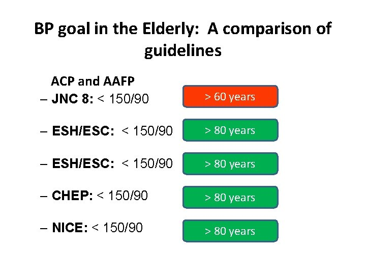 BP goal in the Elderly: A comparison of guidelines ACP and AAFP – JNC