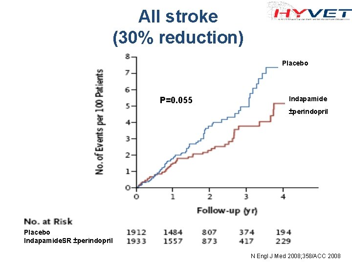 All stroke (30% reduction) Placebo P=0. 055 Indapamide ±perindopril Placebo Indapamide. SR ±perindopril N