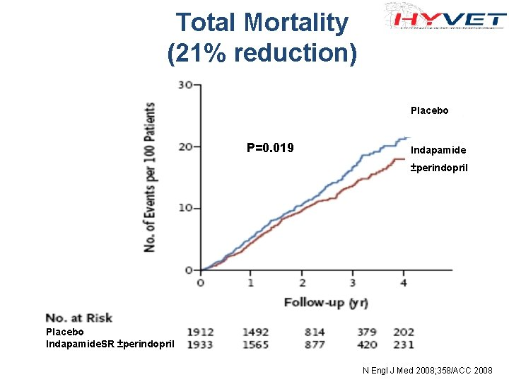 Total Mortality (21% reduction) Placebo P=0. 019 Indapamide ±perindopril Placebo Indapamide. SR ±perindopril N