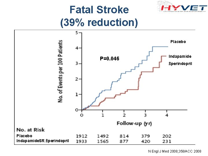 Fatal Stroke (39% reduction) Placebo P=0. 046 Indapamide ±perindopril Placebo Indapamide. SR ±perindopril N