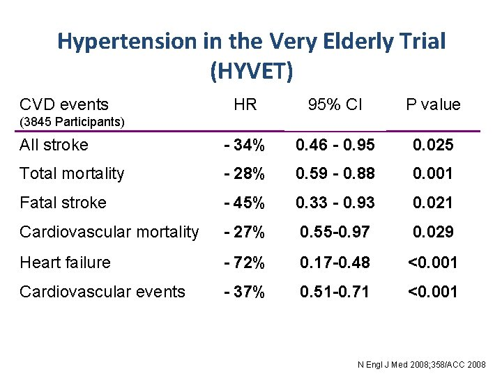 Hypertension in the Very Elderly Trial (HYVET) CVD events HR 95% CI P value