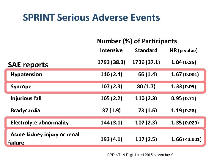 SPRINT Serious Adverse Events Number (%) of Participants Intensive Standard HR (p value) 1793