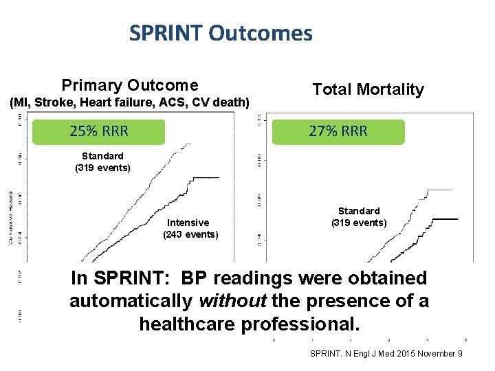 SPRINT Outcomes Primary Outcome (MI, Stroke, Heart failure, ACS, CV death) 25% RRR Total