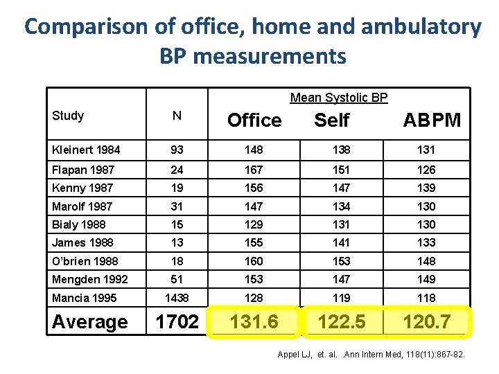 Comparison of office, home and ambulatory BP measurements Mean Systolic BP Study N Kleinert
