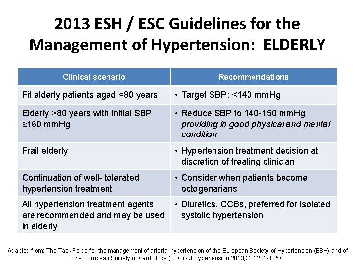2013 ESH / ESC Guidelines for the Management of Hypertension: ELDERLY Clinical scenario Recommendations