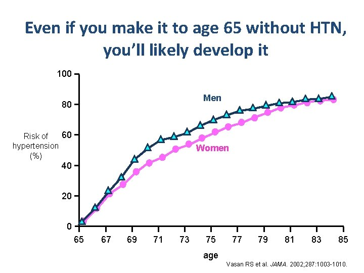 Even if you make it to age 65 without HTN, you'll likely develop it