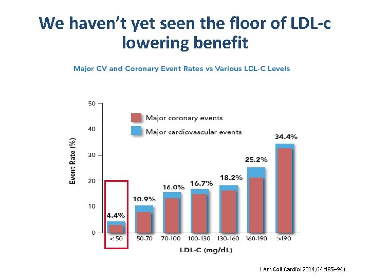 We haven't yet seen the floor of LDL-c lowering benefit J Am Coll Cardiol