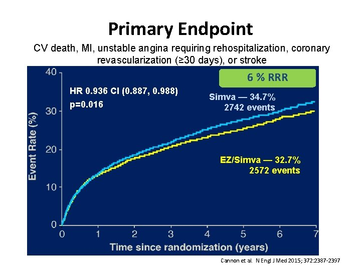Primary Endpoint CV death, MI, unstable angina requiring rehospitalization, coronary revascularization (≥ 30 days),