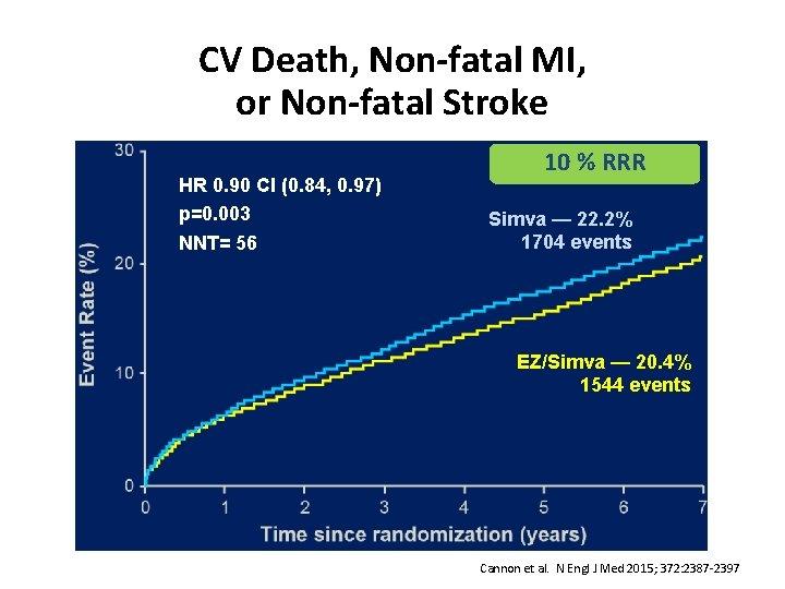 CV Death, Non-fatal MI, or Non-fatal Stroke HR 0. 90 CI (0. 84, 0.