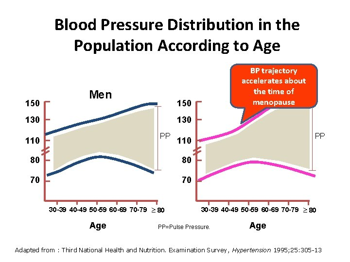 Blood Pressure Distribution in the Population According to Age 150 Men BP trajectory accelerates