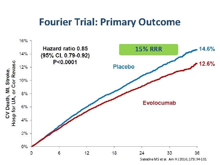 Fourier Trial: Primary Outcome 15% RRR Sabatine MS et al. Am H J 2016;