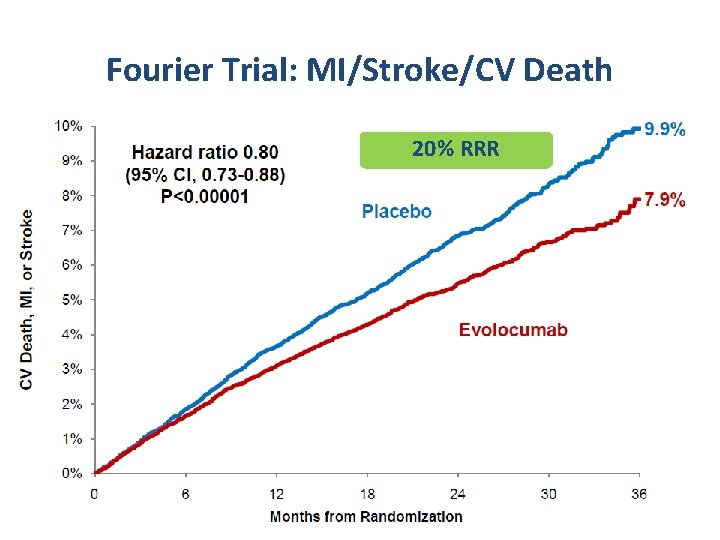 Fourier Trial: MI/Stroke/CV Death 20% RRR Sabatine MS et al. Am H J 2016;
