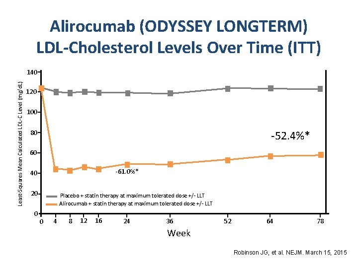 Alirocumab (ODYSSEY LONGTERM) LDL-Cholesterol Levels Over Time (ITT) Least-Squares Mean Calculated LDL-C Level (mg/d.