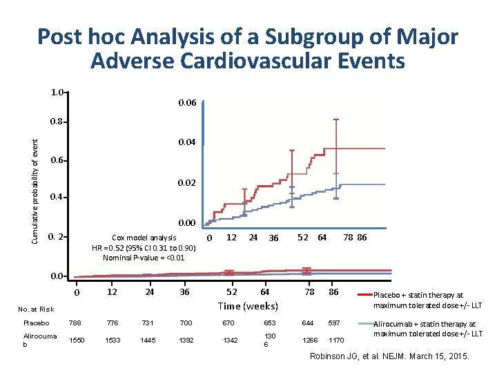 Post hoc Analysis of a Subgroup of Major Adverse Cardiovascular Events 1. 0 0.