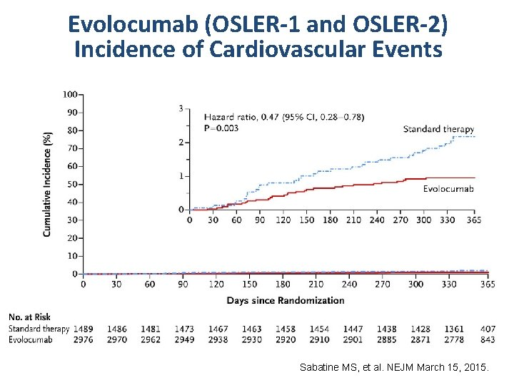 Evolocumab (OSLER-1 and OSLER-2) Incidence of Cardiovascular Events Sabatine MS, et al. NEJM March