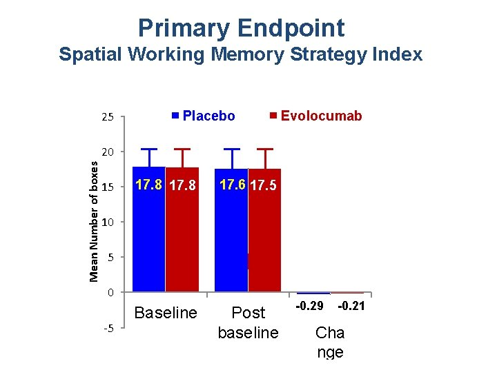 Primary Endpoint Spatial Working Memory Strategy Index Mean Number of boxes 25 Placebo Evolocumab