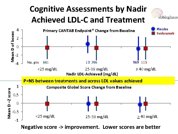 Mean D of boxes Cognitive Assessments by Nadir Achieved LDL-C and Treatment 4 Placebo