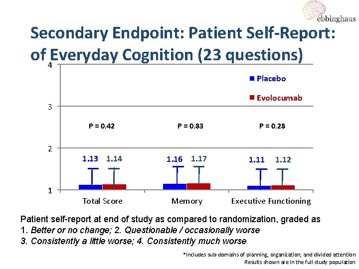 Secondary Endpoint: Patient Self-Report: of Everyday Cognition (23 questions) 4 Placebo Evolocumab 3 P