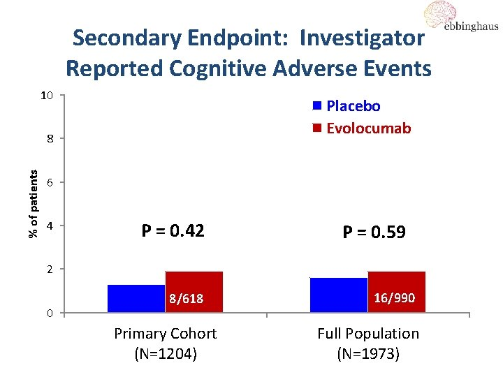 Secondary Endpoint: Investigator Reported Cognitive Adverse Events 10 Placebo Evolocumab % of patients 8