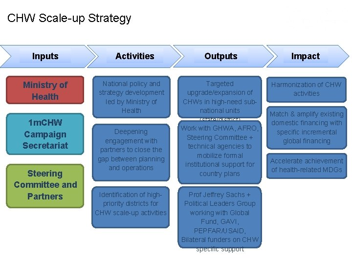 CHW Scale-up Strategy Inputs Ministry of Health 1 m. CHW Campaign Secretariat Steering Committee