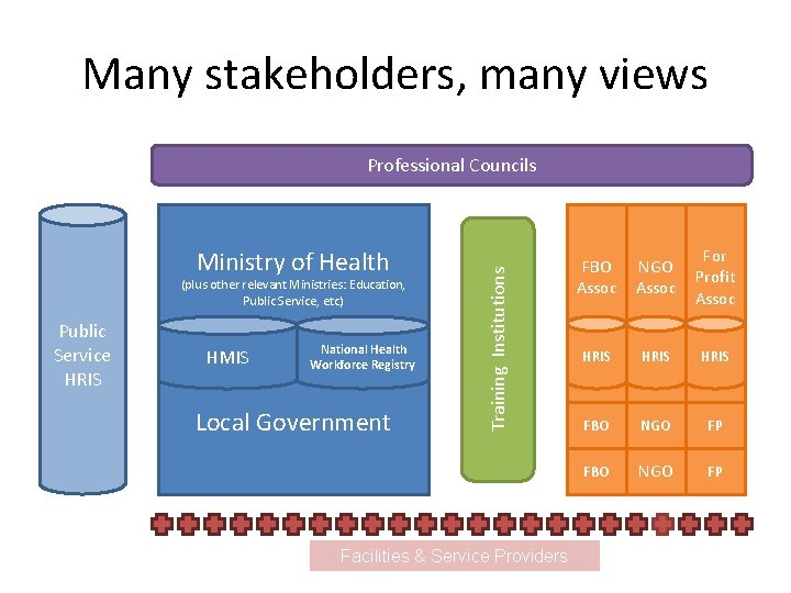 Many stakeholders, many views Ministry of Health (plus other relevant Ministries: Education, Public Service,