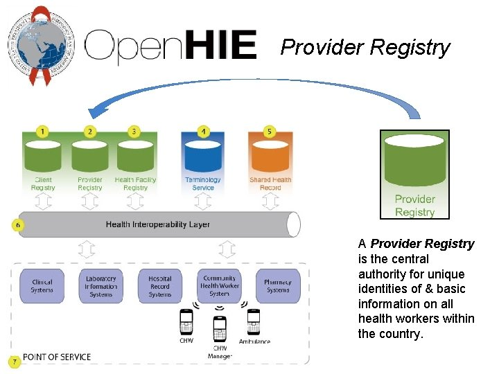 Provider Registry A Provider Registry is the central authority for unique identities of &