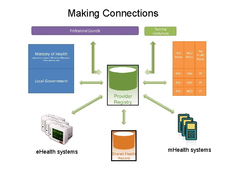 Making Connections e. Health systems m. Health systems