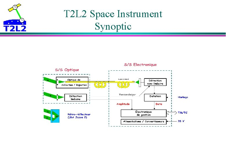 T 2 L 2 Space Instrument Synoptic