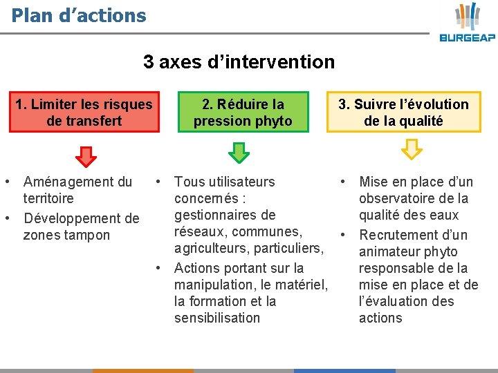 Plan d'actions 3 axes d'intervention 1. Limiter les risques de transfert 2. Réduire la