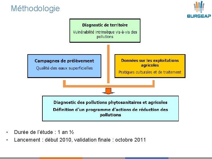 Méthodologie • • Durée de l'étude : 1 an ½ Lancement : début 2010,