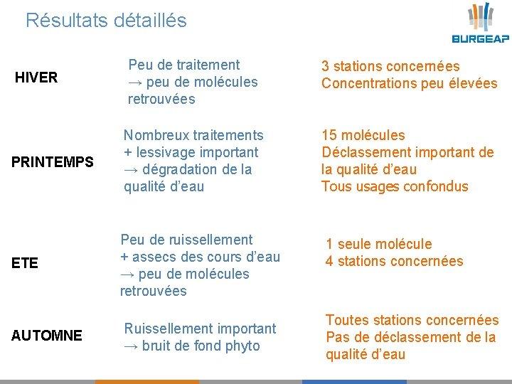 Résultats détaillés HIVER Peu de traitement → peu de molécules retrouvées 3 stations concernées