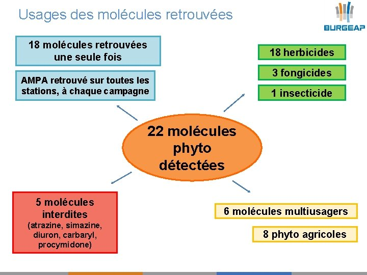 Usages des molécules retrouvées 18 molécules retrouvées une seule fois 18 herbicides 3 fongicides