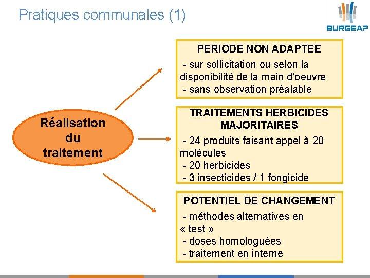 Pratiques communales (1) PERIODE NON ADAPTEE - sur sollicitation ou selon la disponibilité de