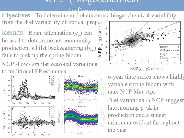 WP 2 (Biogeochemical Inferences) Objectives: To determine and characterise biogeochemical variability from the diel