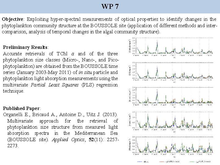 WP 7 Objective: Exploiting hyper-spectral measurements of optical properties to identify changes in the
