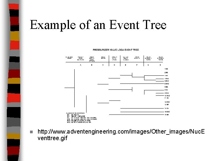 Example of an Event Tree n http: //www. adventengineering. com/images/Other_images/Nuc. E venttree. gif