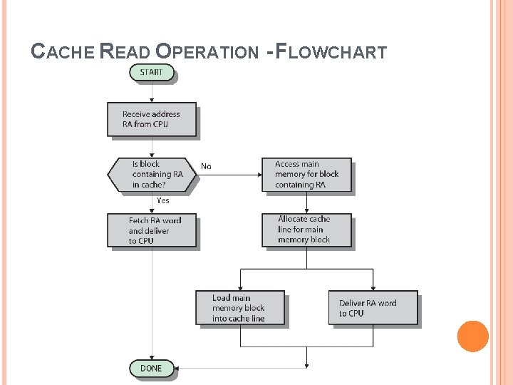 CACHE READ OPERATION - FLOWCHART
