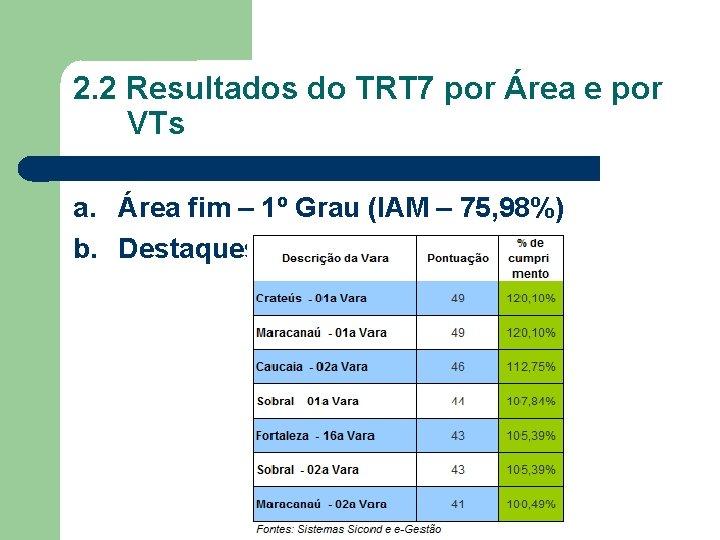 2. 2 Resultados do TRT 7 por Área e por VTs a. Área fim