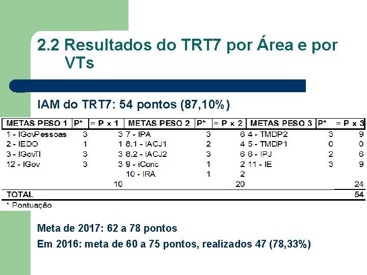 2. 2 Resultados do TRT 7 por Área e por VTs IAM do TRT