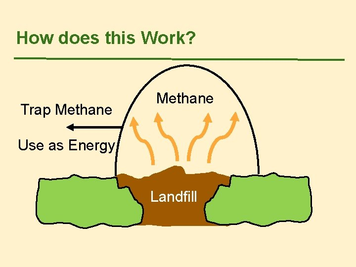 How does this Work? Trap Methane Use as Energy Landfill
