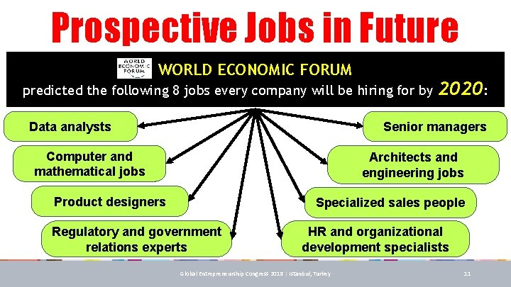 Prospective Jobs in Future WORLD ECONOMIC FORUM predicted the following 8 jobs every company