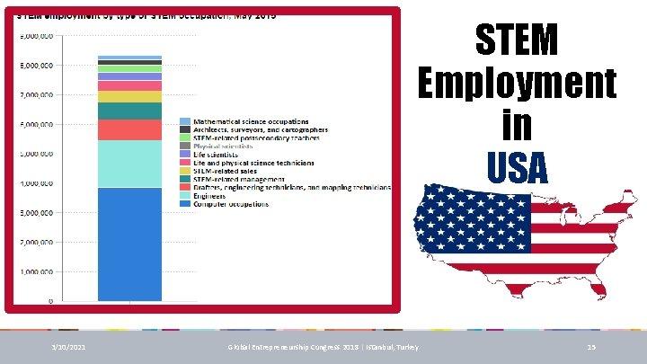 STEM Employment in USA 3/10/2021 Global Entrepreneurship Congress 2018 | Istanbul, Turkey 15